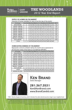 2012 Market Report Post Card - kb