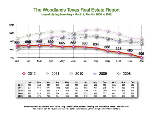 Unsold Listing Inventory Month to Month December 2013 The Woodlands TX