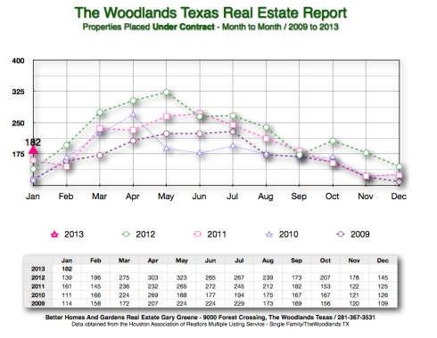 Listing Inventory Report The Woodlands