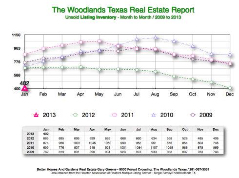 Home Sales In The Woodlands REport