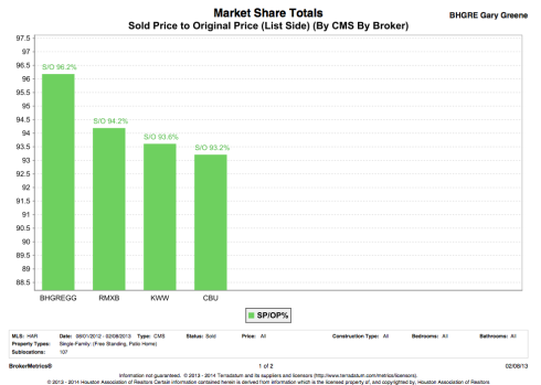Sold Price To List Price Percentage By Broker | The Woodlands TX