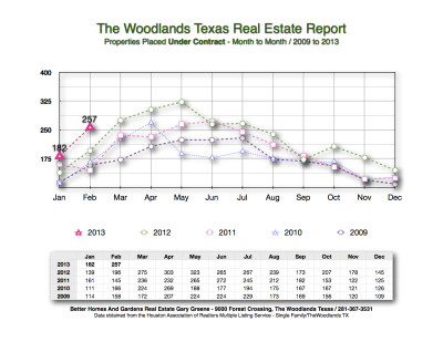 2013 Under Contract Month to Month The Woodlands
