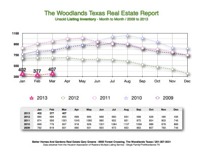 2013 Listing Inventory Month to Month The Woodlands