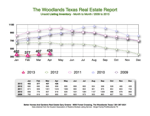 2013 Listing Inventory Month to Month The Woodlands May