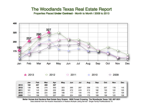 2013 Under Contract Month to Month The Woodlands May
