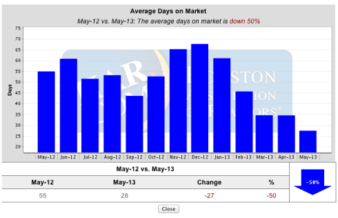 Average Number Of Days On The Market | The Woodlands | June 2013