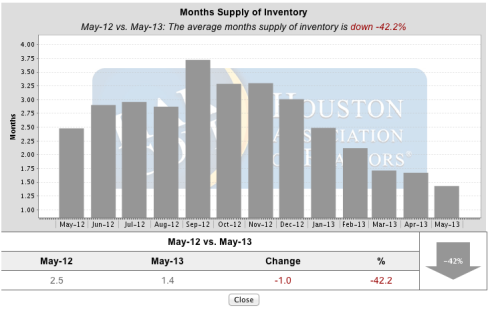Months Supply Of Inventory In The Woodlands Texas