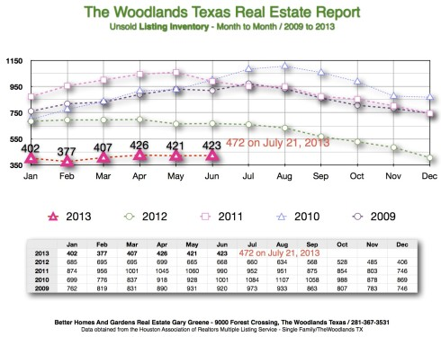 2013 Listing Inventory Month to Month The Woodlands July kb