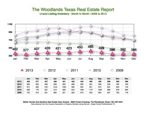 DEC 2013 Listing Inventory Month to Month The Woodlands