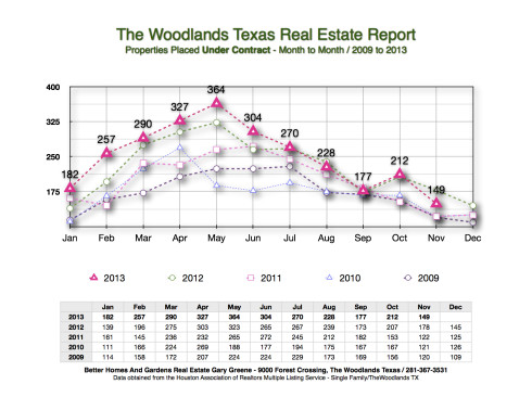 DEC 2013 Under Contract Month to Month The Woodlands