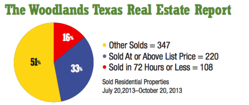 The Woodlands Real Estate Report