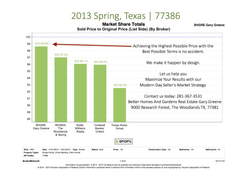 Sold Price To List Price Percentage Spring TX 2013