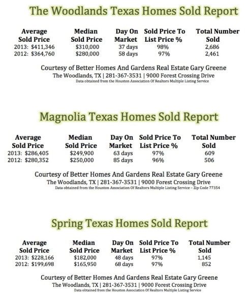 The Woodlands, Spring and Magnolia TX Homes Sold Comparison 2012 vs 2013