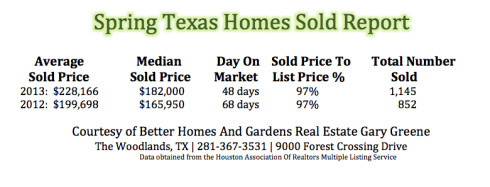 Spring Texas Sold Report 2013 2012
