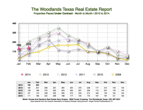 2014 Under Contract Month to Month March 2014 The Woodlands
