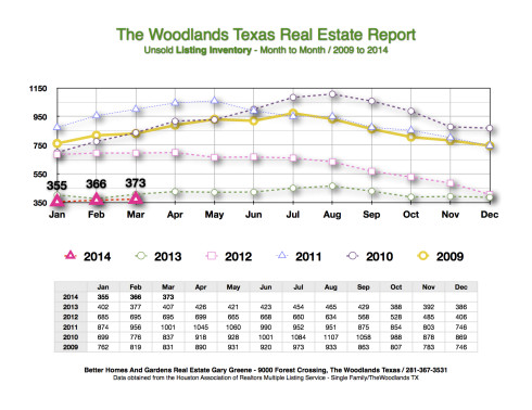 Listing Inventory Month to Month March The Woodlands 2014