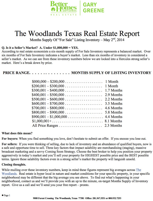 May 2014 | Months Supply Of Inventory By Price Range - Real Estate Market Report- March 2014