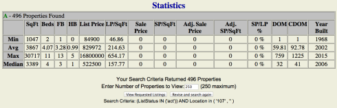 Listing Inventory May 2nd 2014 The Woodlands