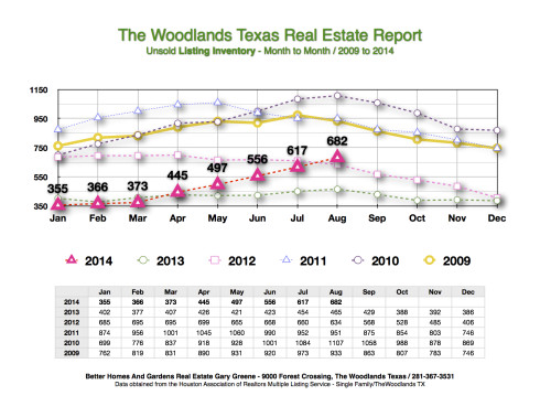 2014 Listing Inventory Month to Month The Woodlands Ausgust 1st