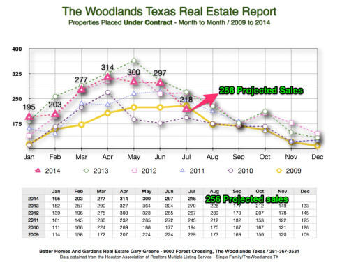 2014_Under_Contract_Month_to_Month_The_Woodlands_August_1st_2014_jpg