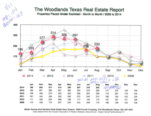 Sales in The Woodlands TX