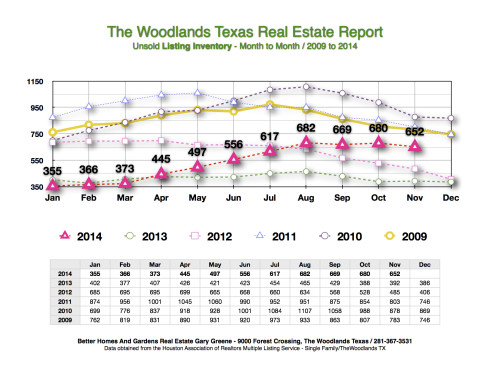 2014 Listing Inventory Month to Month The Woodlands
