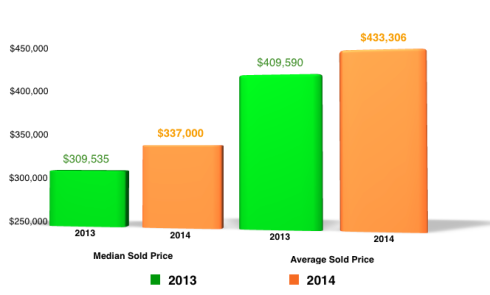 Median and Avg Sold Price 2014