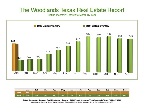 2015 Listing Inventory Month to Month The Woodlands