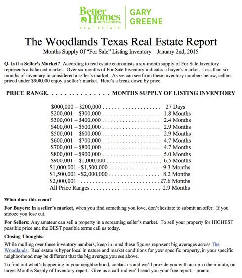 January 2015 Months Supply Of Inventory By Price Range - Real Estate Market Report 2014