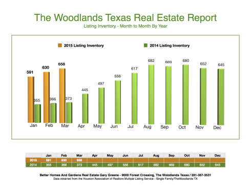 2015 Listing Inventory Month to Month The Woodlands March