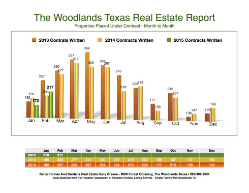 2015 Under Contract Month to Month The Woodlands March