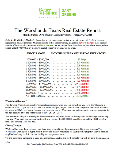 March 2015 Months Supply Of Inventory By Price Range - Real Estate Market Report 2014