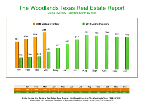 Inventory Month to Month The Woodlands