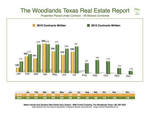 2016 Under Contract Month to Month The Woodlands July