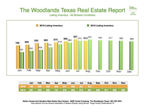 2016:2015Listing Inventory Month to Month The Woodlands August