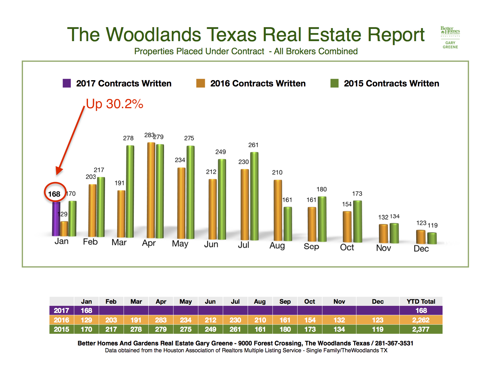 2017 Under Contract Month to Month The Woodlands 6.56.43 AM